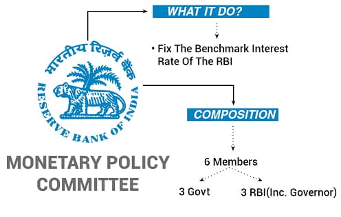 Monetary Policy Committee of RBI