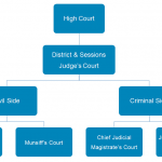 Subordinate Courts - District Court National Legal Service Authority Lok Adalat