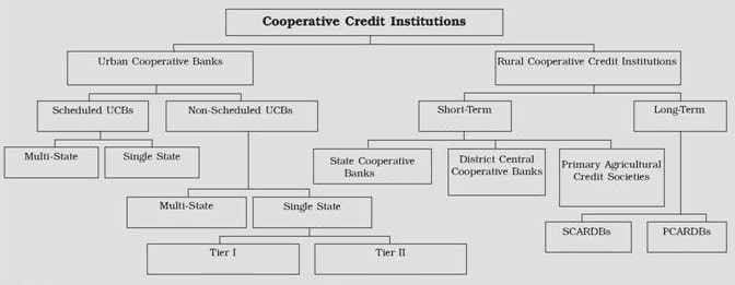 Classification and types of cooperative rural commercial Banks in India