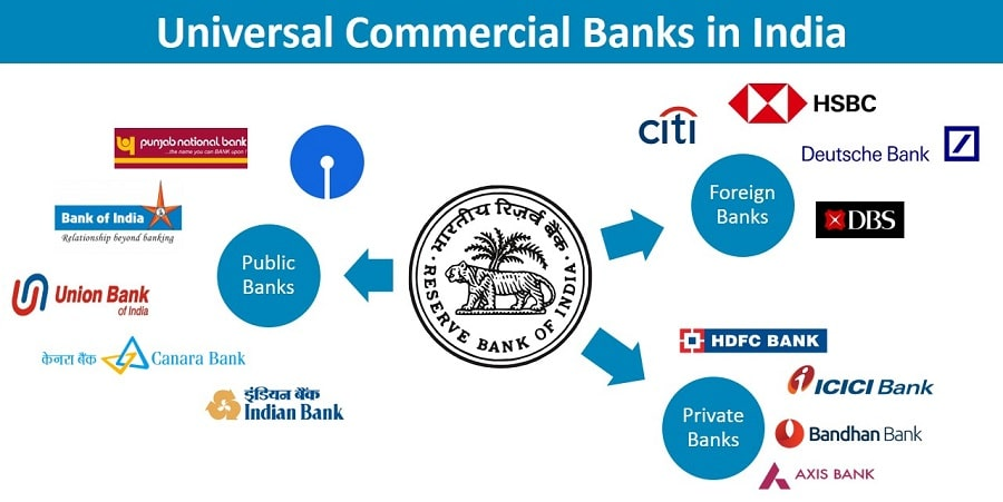 regional rural bank  banks in india