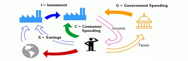 national income gdp full form gross product methods for measuring disposable